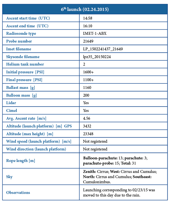 Metadata_6th_launch